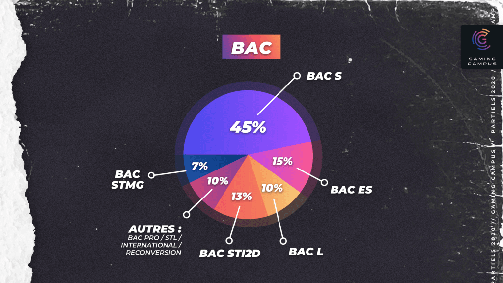Admissibles Gaming Campus post bac