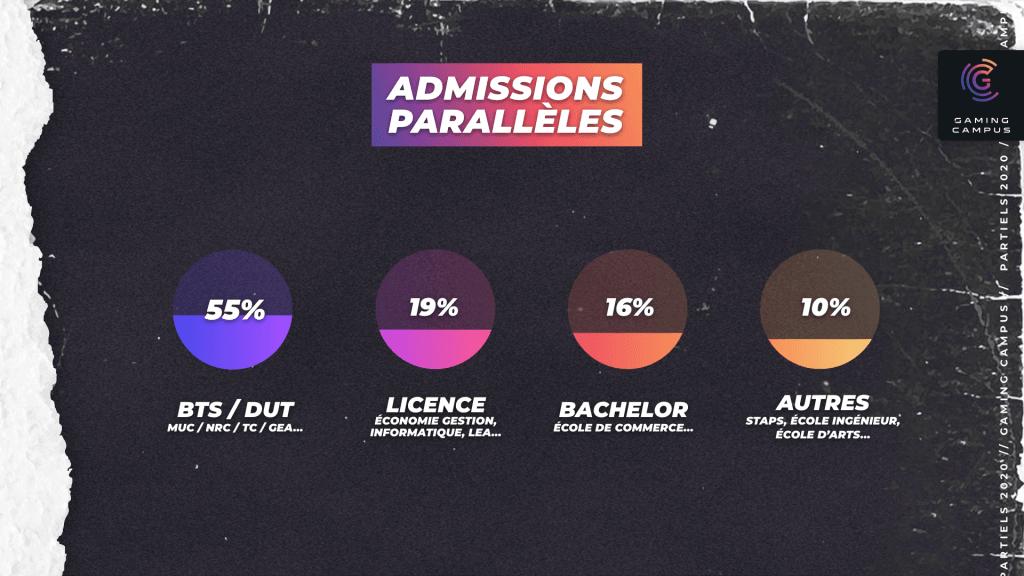 Admissibles Gaming Campus en admissions parallèles